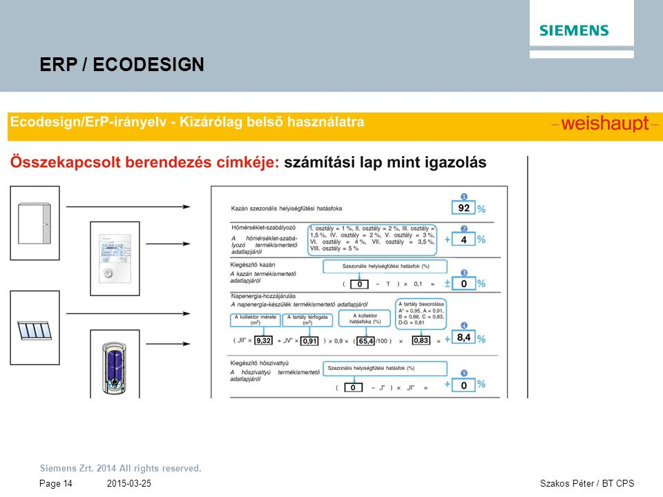 Siemens Zrt. 2014 All rights reserved. Page 14 2015-03-25Szakos Péter / BT CPS ERP / ECODESIGN
