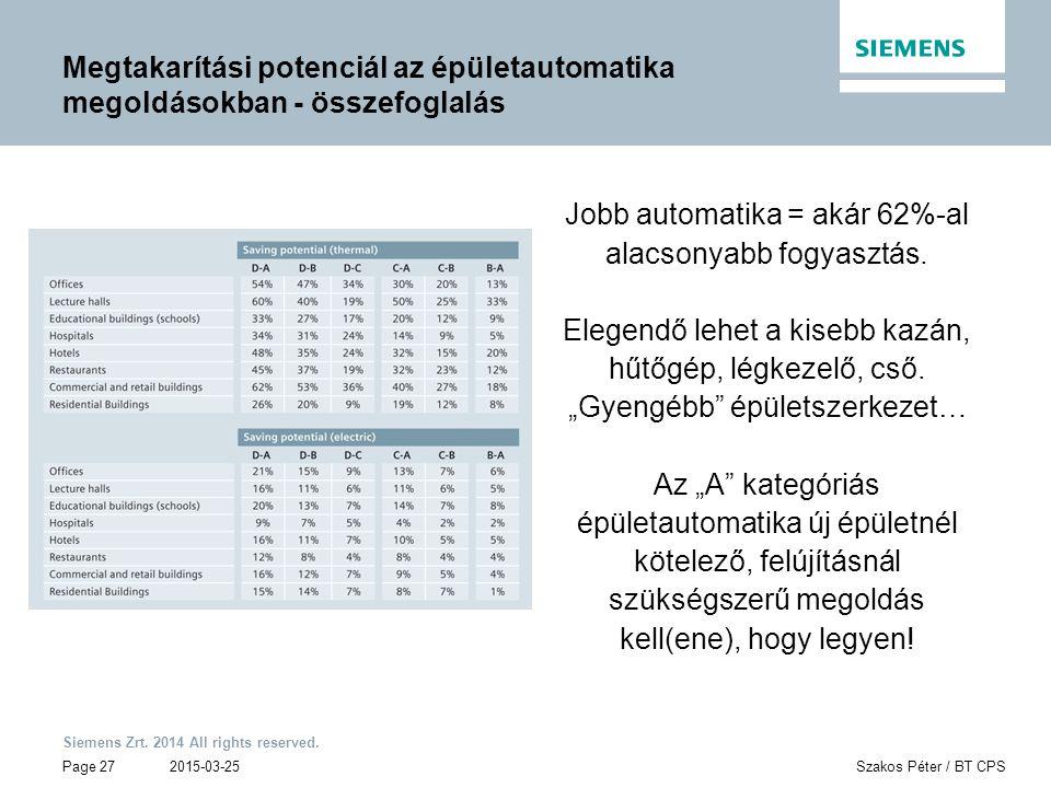 Siemens Zrt. 2014 All rights reserved. Page 27 Megtakarítási potenciál az épületautomatika megoldásokban - összefoglalás 2015-03-25Szakos Péter / BT C