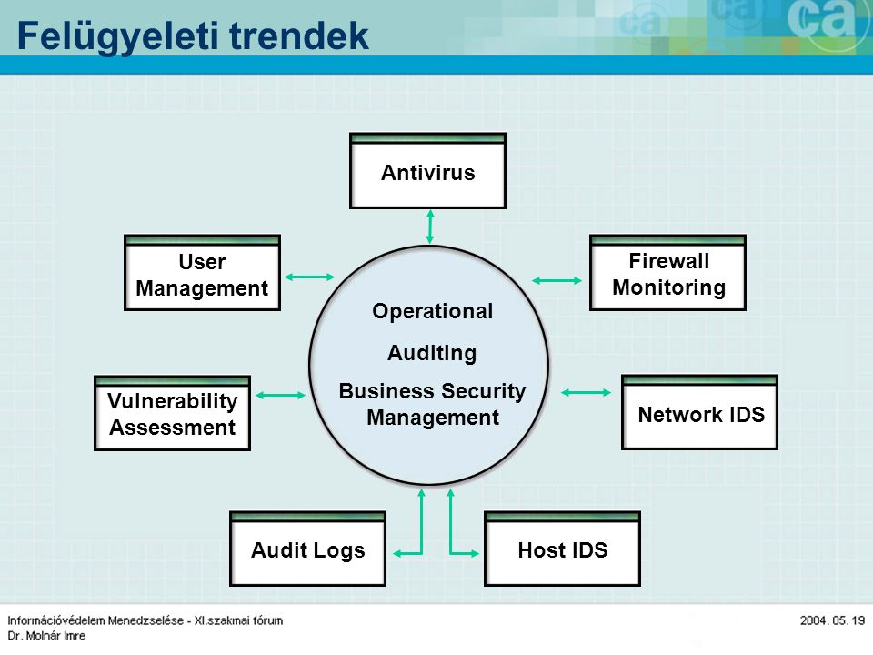 Felügyeleti trendek Audit LogsHost IDS Vulnerability Assessment Network IDS User Management Firewall Monitoring Antivirus Operational Auditing Business Security Management