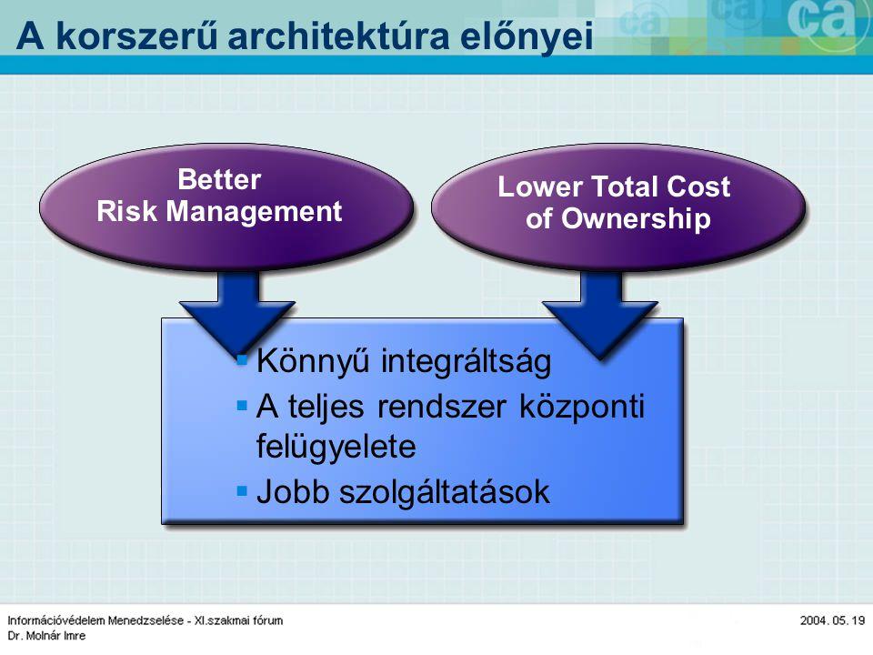 A korszerű architektúra előnyei  Könnyű integráltság  A teljes rendszer központi felügyelete  Jobb szolgáltatások Lower Total Cost of Ownership Better Risk Management