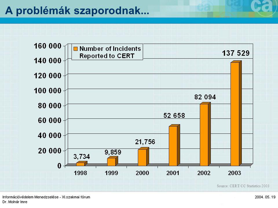 A problémák szaporodnak... Source: CERT/CC Statistics 2003