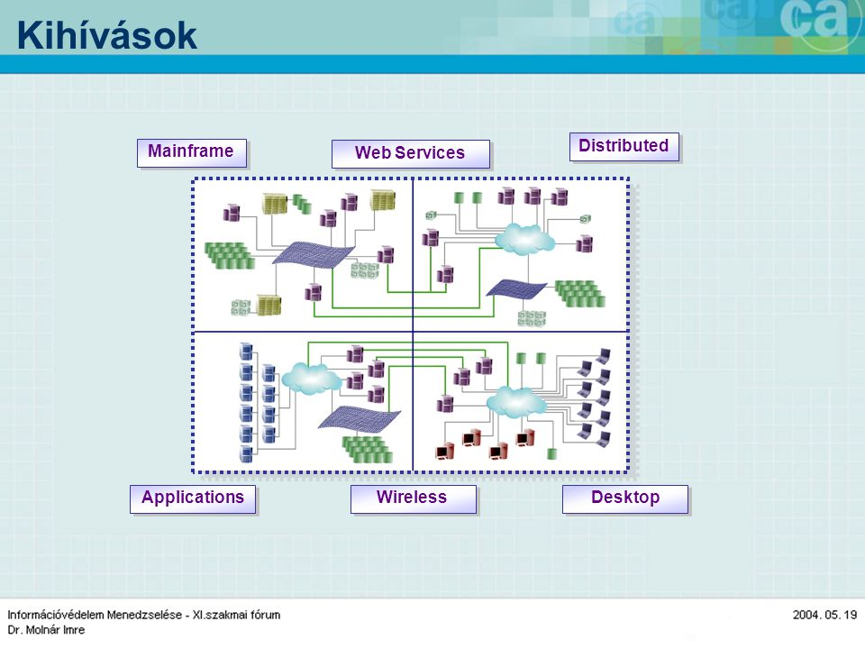 Kihívások Mainframe Applications Distributed Desktop Wireless Web Services