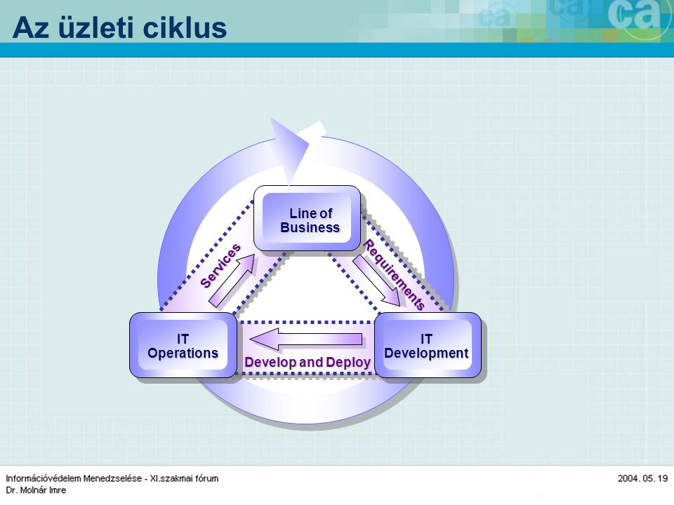 Az üzleti ciklus Services Requirements Develop and Deploy IT Operations IT Development Line of Business
