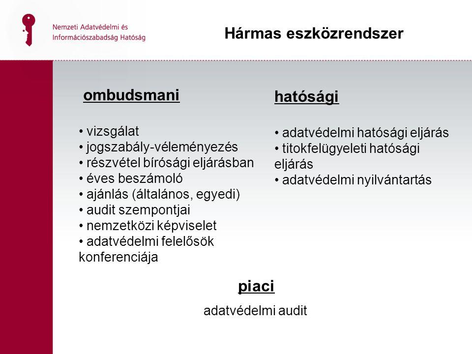 ombudsmani vizsgálat jogszabály-véleményezés részvétel bírósági eljárásban éves beszámoló ajánlás (általános, egyedi) audit szempontjai nemzetközi képviselet adatvédelmi felelősök konferenciája Hármas eszközrendszer hatósági adatvédelmi hatósági eljárás titokfelügyeleti hatósági eljárás adatvédelmi nyilvántartás piaci adatvédelmi audit
