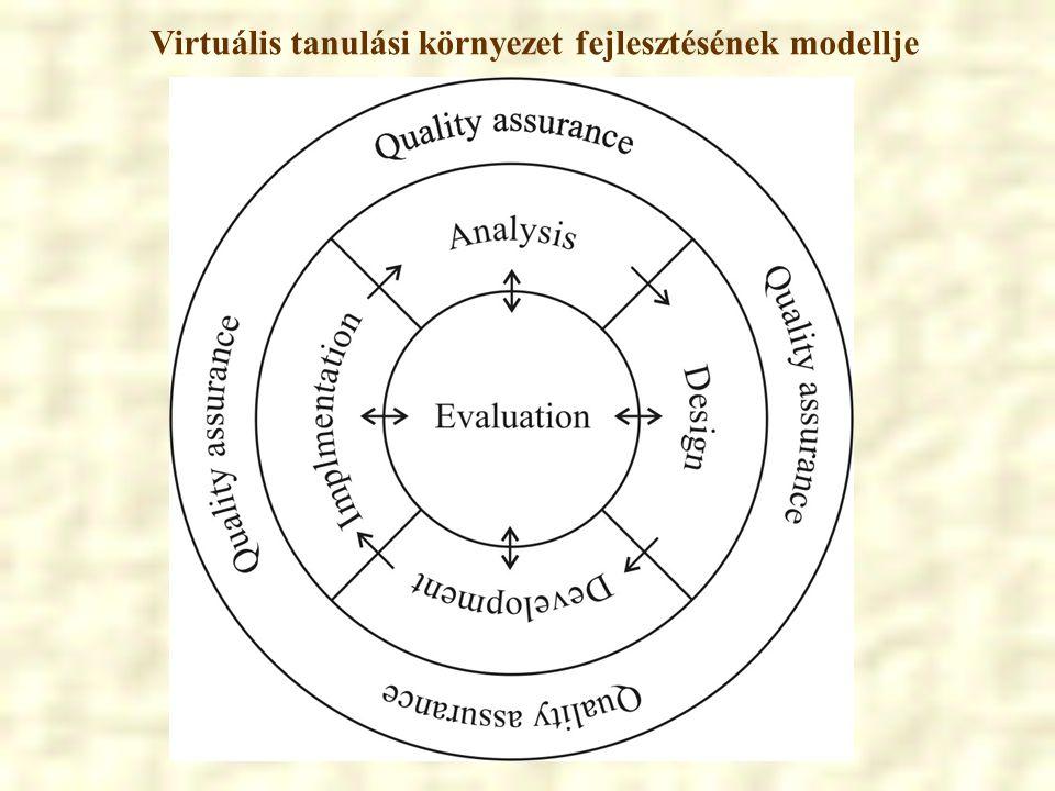 Virtuális tanulási környezet fejlesztésének modellje