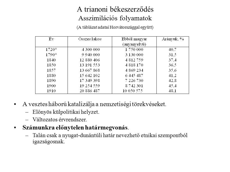 A trianoni békeszerződés Asszimilációs folyamatok (A táblázat adatai Horvátországgal együtt) A vesztes háború katalizálja a nemzetiségi törekvéseket.