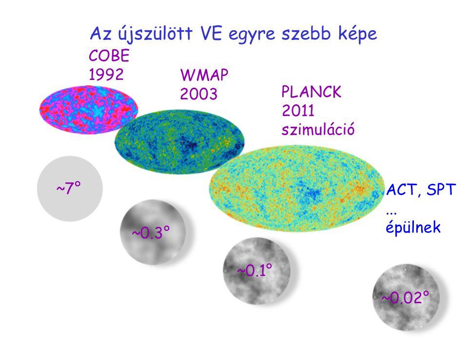 Az újszülött VE egyre szebb képe COBE 1992 WMAP 2003 PLANCK 2011 szimuláció ACT, SPT... épülnek ~7° ~0.3° ~0.1° ~0.02°