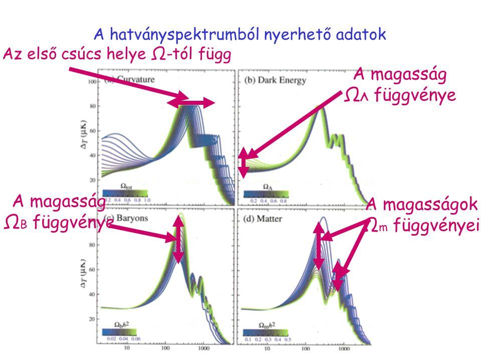 A hatványspektrumból nyerhető adatok Az első csúcs helye Ω-tól függ A magasság Ω B függvénye A magasságok Ω m függvényei A magasság Ω Λ függvénye