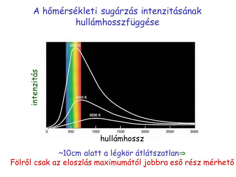 A hőmérsékleti sugárzás intenzitásának hullámhosszfüggése ~10cm alatt a légkör átlátszatlan ⇒ Fölről csak az eloszlás maximumától jobbra eső rész mérhető intenzitás hullámhossz
