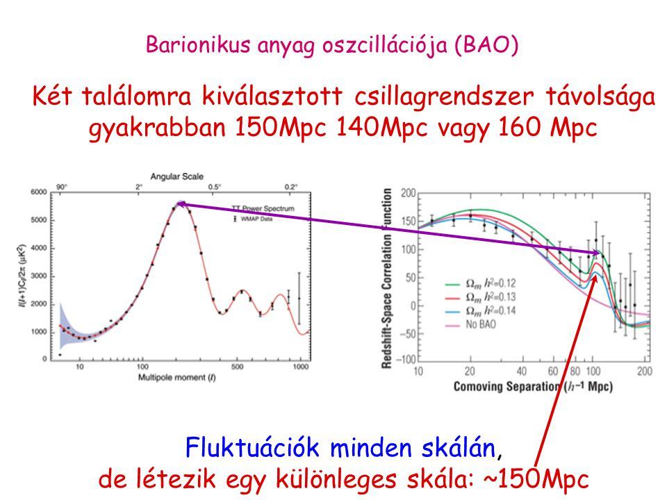 Barionikus anyag oszcillációja (BAO) Fluktuációk minden skálán, de létezik egy különleges skála: ~150Mpc Két találomra kiválasztott csillagrendszer távolsága gyakrabban 150Mpc 140Mpc vagy 160 Mpc