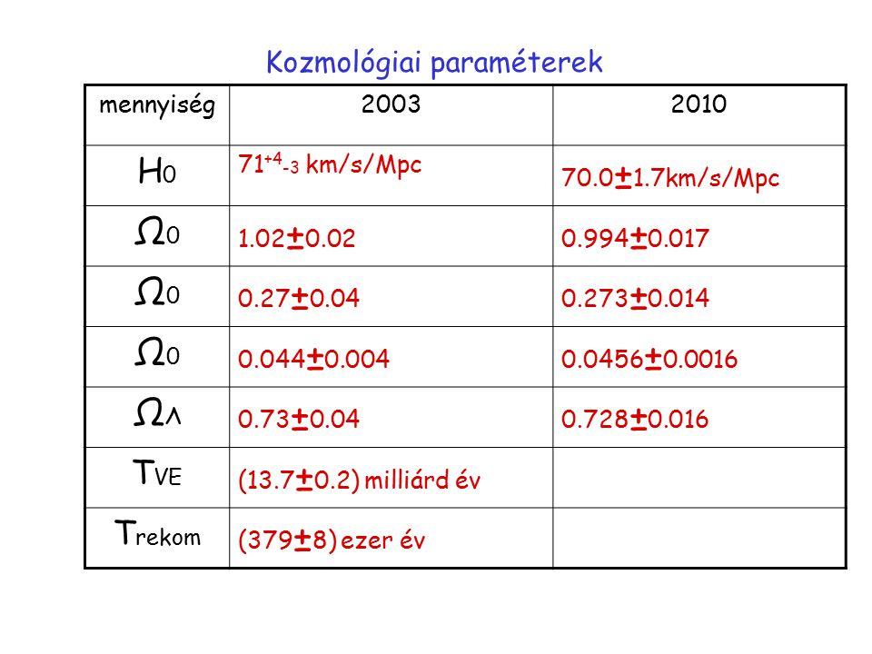 Kozmológiai paraméterek mennyiség20032010 H0H0 71 +4 -3 km/s/Mpc 70.0 ± 1.7km/s/Mpc Ω0Ω0 1.02 ± 0.020.994 ± 0.017 Ω0Ω0 0.27 ± 0.040.273 ± 0.014 Ω0Ω0 0.044 ± 0.0040.0456 ± 0.0016 ΩΛΩΛ 0.73 ± 0.040.728 ± 0.016 T VE (13.7 ± 0.2) milliárd év T rekom (379 ± 8) ezer év