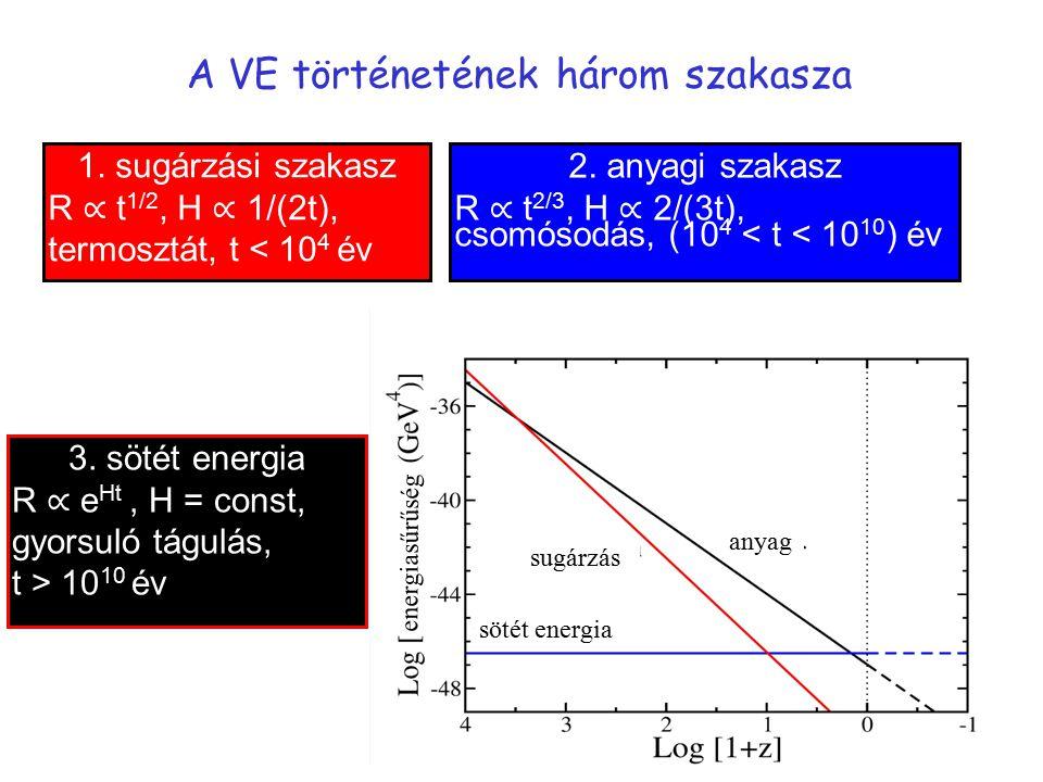 A VE történetének három szakasza anyag sugárzás sötét energia energiasűrűség 1. sugárzási szakasz R ∝ t 1/2, H ∝ 1/(2t), termosztát, t < 10 4 év 2. an