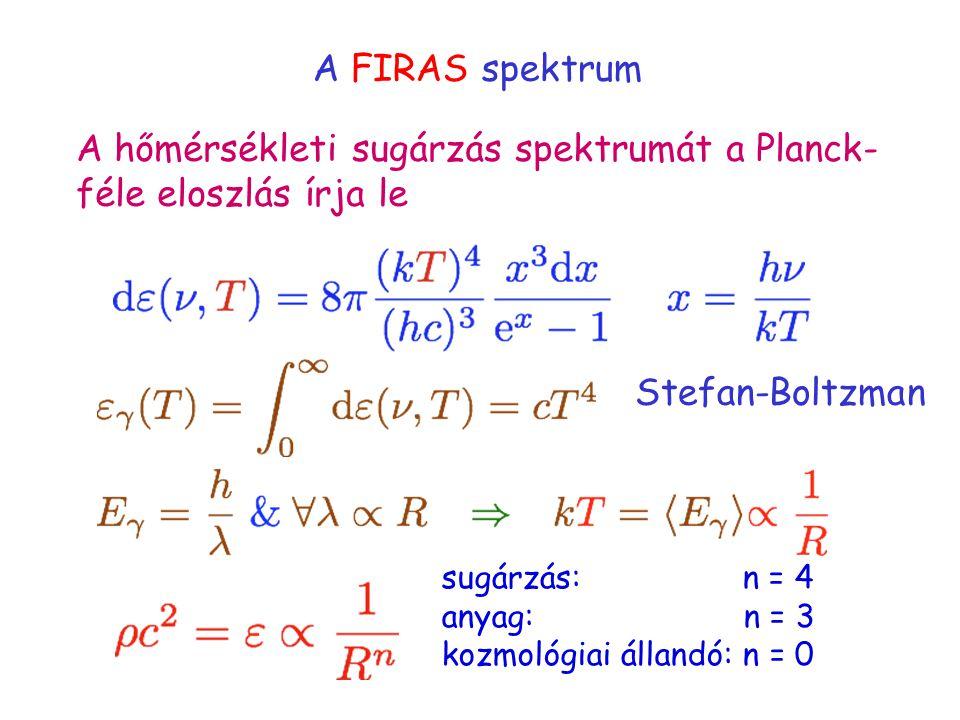 A FIRAS spektrum A hőmérsékleti sugárzás spektrumát a Planck- féle eloszlás írja le Stefan-Boltzman sugárzás: n = 4 anyag: n = 3 kozmológiai állandó: