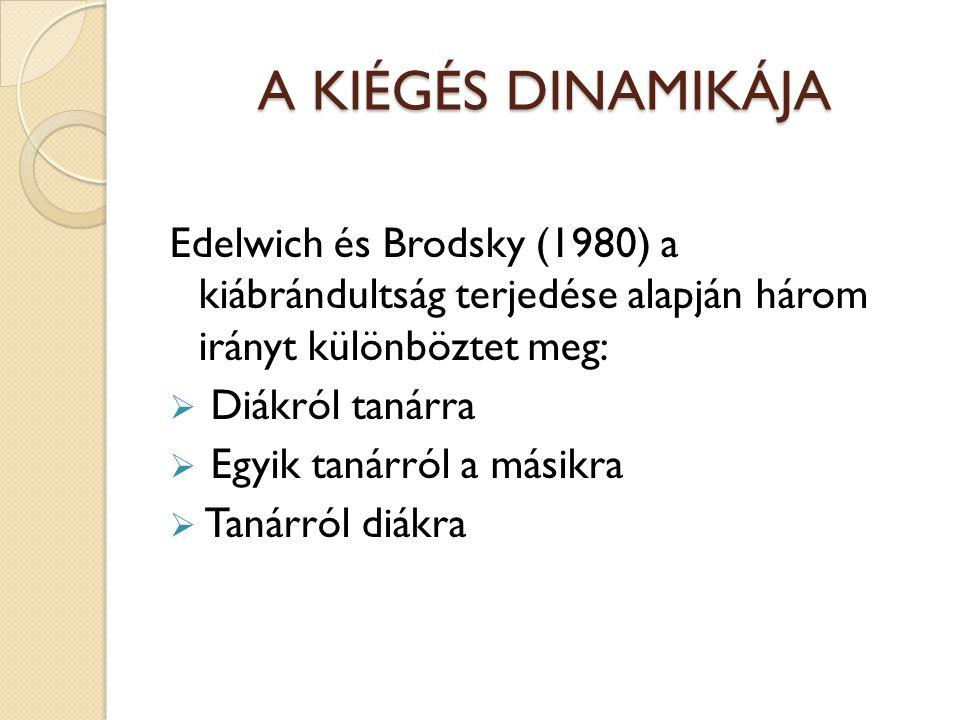 A KIÉGÉS DINAMIKÁJA Edelwich és Brodsky (1980) a kiábrándultság terjedése alapján három irányt különböztet meg:  Diákról tanárra  Egyik tanárról a másikra  Tanárról diákra