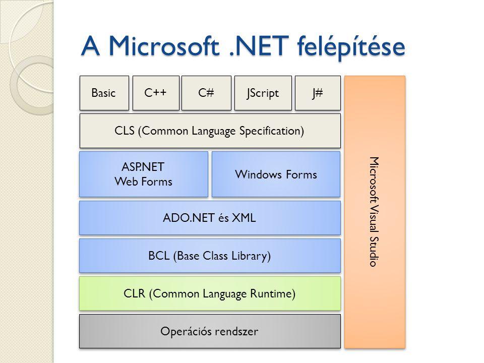 A Microsoft.NET felépítése Operációs rendszer CLR (Common Language Runtime) BCL (Base Class Library) ADO.NET és XML ASP.NET Web Forms ASP.NET Web Forms Windows Forms CLS (Common Language Specification) Basic C++ C# JScript J# Microsoft Visual Studio