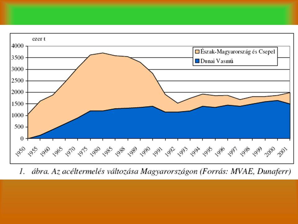 Színesfémkohászat Csepeli Fémmű –Felszámolás alatt –Fémpénz (nikkel) Metallokémia –1997-ig (szennyezés, M6-os autópálya)