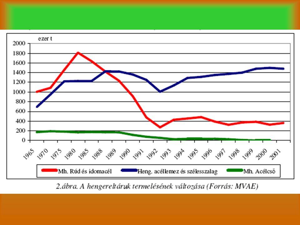 Az egyes vaskohászati térségek átalakulása Észak-Magyaro.: –Több, mint 200 éves múlt –1990-es évek problematikája –Fokozatos fennakadások –DIÓSGYŐR Lenin Kohászati Üzemek Működésképtelenség  állandó új tulajdonosok 1996: megszűnik a nyersvas-és az acélgyártás > mint 1000 munkahely szűnt meg.