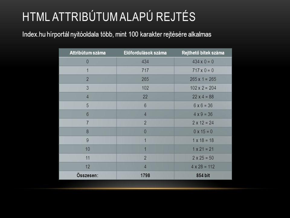 HTML ATTRIBÚTUM ALAPÚ REJTÉS Index.hu hírportál nyitóoldala több, mint 100 karakter rejtésére alkalmas