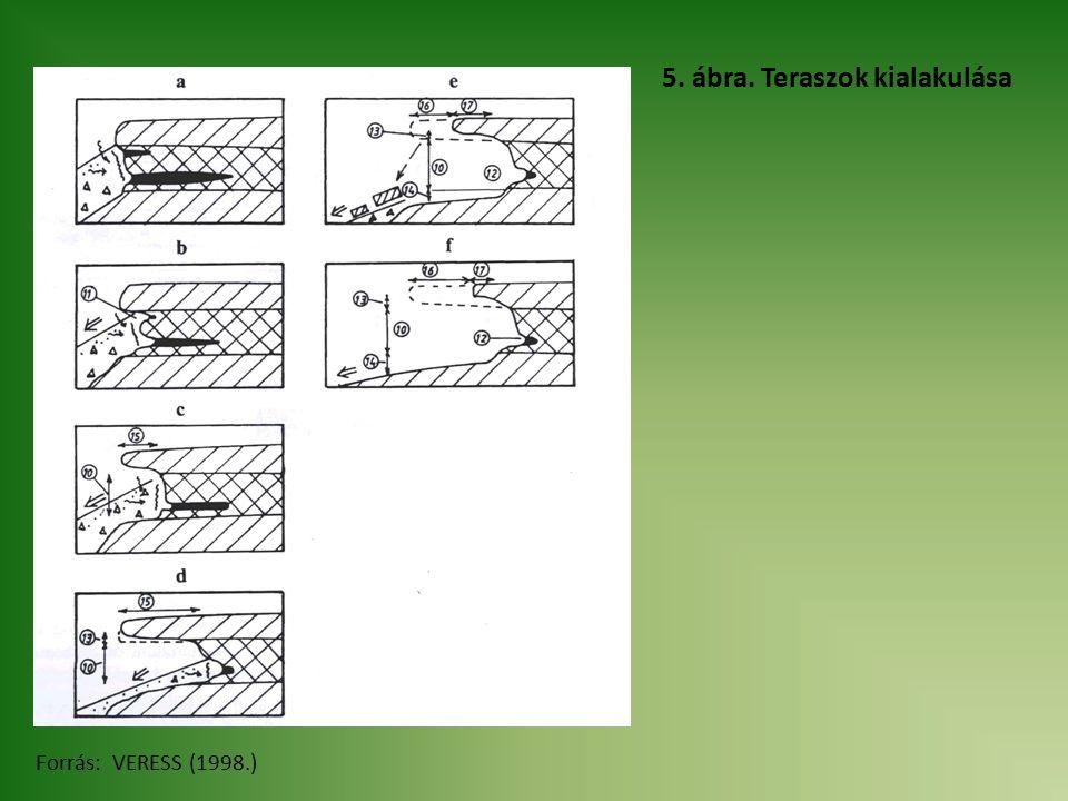 5. ábra. Teraszok kialakulása Forrás: VERESS (1998.)