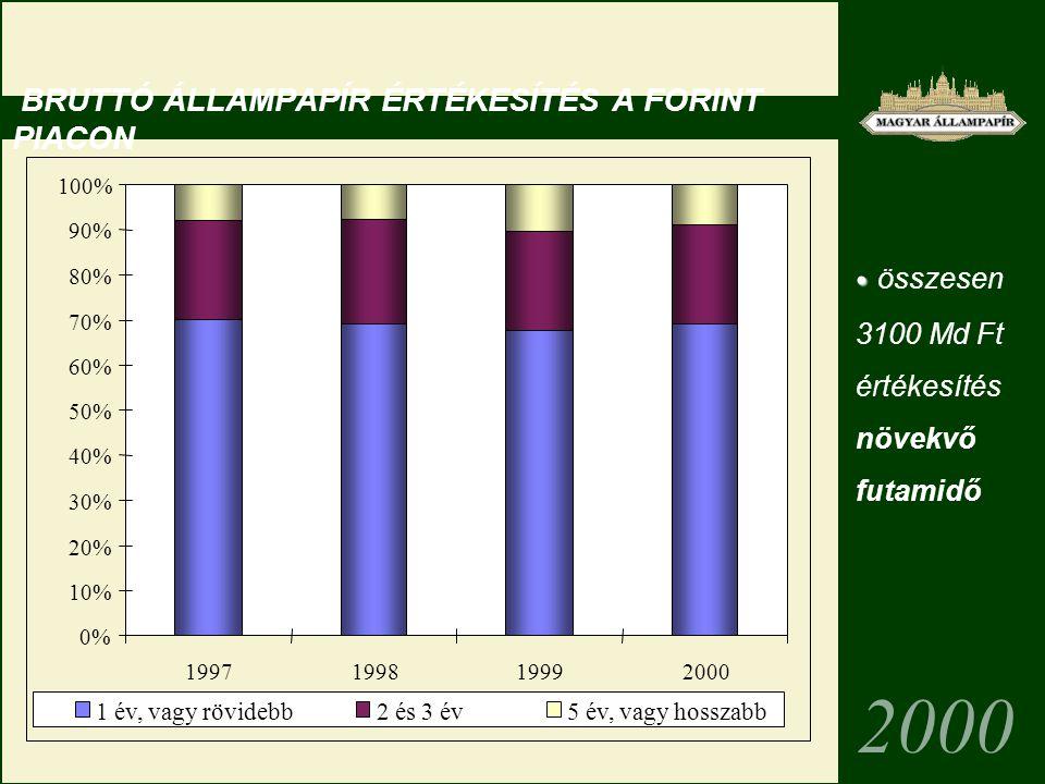 BRUTTÓ ÁLLAMPAPÍR ÉRTÉKESÍTÉS A FORINT PIACON 2000 összesen 3100 Md Ft értékesítés növekvő futamidő 0% 10% 20% 30% 40% 50% 60% 70% 80% 90% 100% 1997199819992000 1 év, vagy rövidebb2 és 3 év5 év, vagy hosszabb