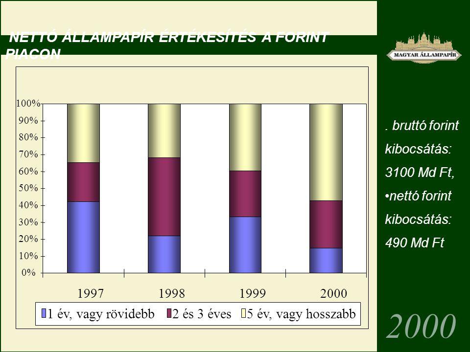 . bruttó forint kibocsátás: 3100 Md Ft, nettó forint kibocsátás: 490 Md Ft 2000 0% 10% 20% 30% 40% 50% 60% 70% 80% 90% 100% 1997199819992000 1 év, vagy rövidebb2 és 3 éves5 év, vagy hosszabb NETTÓ ÁLLAMPAPÍR ÉRTÉKESÍTÉS A FORINT PIACON