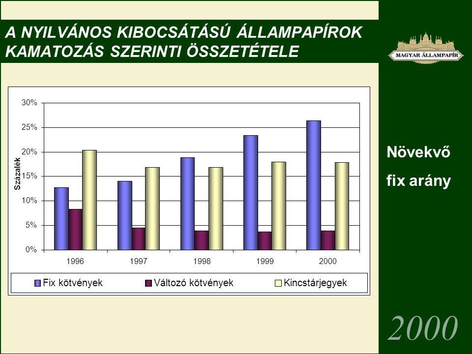 A NYILVÁNOS KIBOCSÁTÁSÚ ÁLLAMPAPÍROK KAMATOZÁS SZERINTI ÖSSZETÉTELE 2000 0% 5% 10% 15% 20% 25% 30% 19961997199819992000 Százalék Fix kötvényekVáltozó kötvényekKincstárjegyek Növekvő fix arány