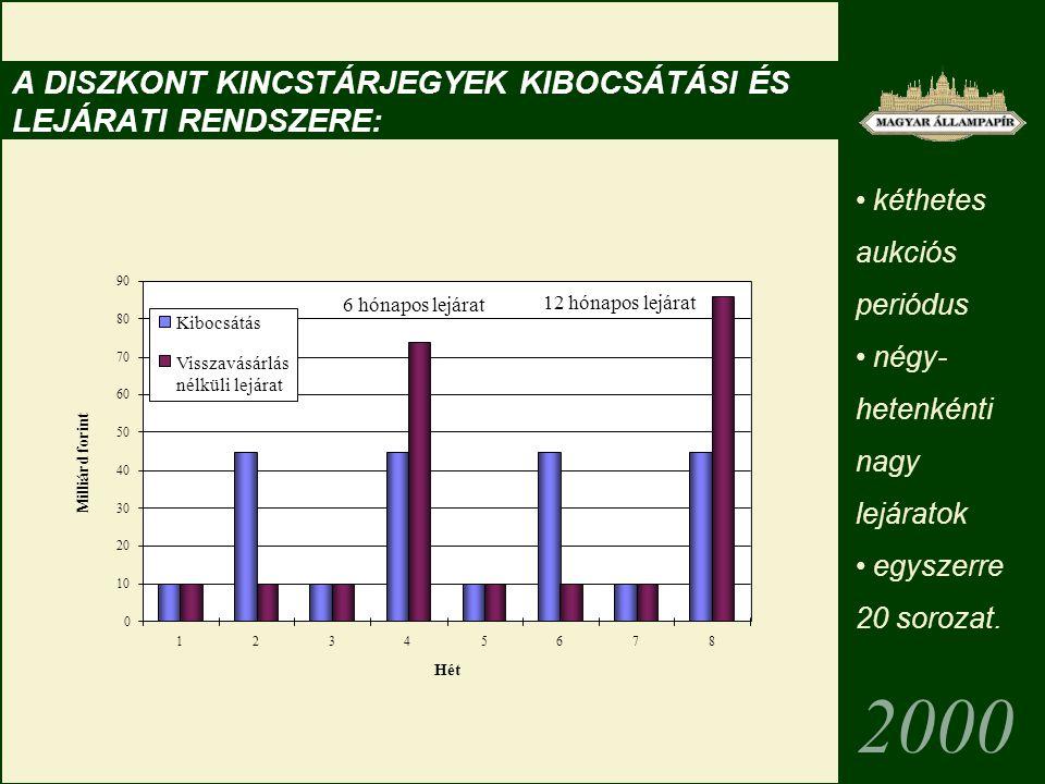A deviza adósság kezelése a lejáratnak megfelelő kibocsátás,   kibocsátások a legfontosabb devizákban (euro, USD, esetleg JPY),   kockázatkezelés (deviza szerkezet 2000-től 100% euro, kamatszerkezet 23% változó és 77% fix),   befektetői kapcsolat,   likvid benchmark kibocsátások,   felkészülés az EMU tagságra.