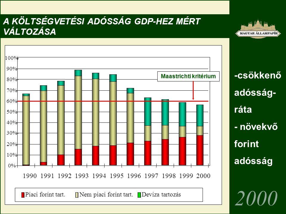 0% 10% 20% 30% 40% 50% 60% 70% 80% 90% 100% 19901991199219931994199519961997199819992000 Piaci forint tart.Nem piaci forint tart.Deviza tartozás A KÖLTSÉGVETÉSI ADÓSSÁG GDP-HEZ MÉRT VÁLTOZÁSA 2000 Maastrichti kritérium -csökkenő adósság- ráta - növekvő forint adósság
