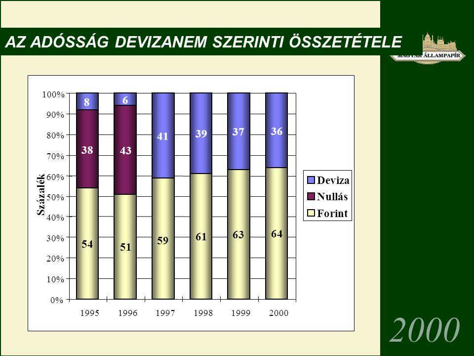 0% 10% 20% 30% 40% 50% 60% 70% 80% 90% 100% 199519961997199819992000 Százalék Deviza Nullás Forint 2000 54 51 59 61 63 64 38 43 8 6 41 39 37 36 AZ ADÓSSÁG DEVIZANEM SZERINTI ÖSSZETÉTELE