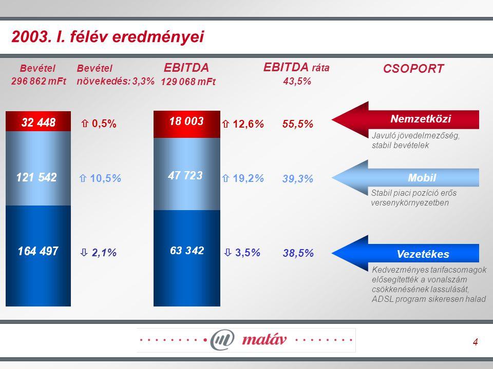 15 Matáv Csoport: új osztalékpolitika A 2002.