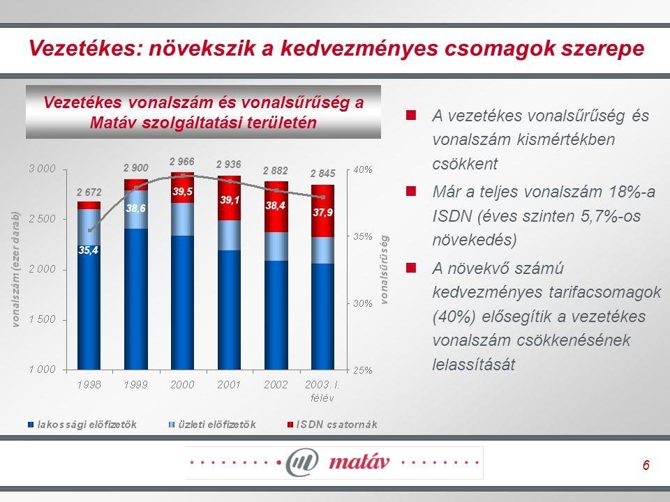 7 Vezetékes üzletág: folytatódó hatékonyságnövelés Alkalmazotti létszám és egy alkalmazottra jutó vonalszám Korlátozott növekedési lehetőségek a beszédátviteli szolgáltatások terén mobil kannibalizáció erősödő verseny (főként a belföldi és nemzetközi távolsági hívásoknál) új tarifacsomagok Fontos a további költségcsökkentés elsősorban létszámleépítéssel (2003-ban 1 100, 2004-ben további 250 fő) Szerződések újratárgyalása a költségek további csökkentése érdekében nyugat-európai cégek rangsorának első negyedében