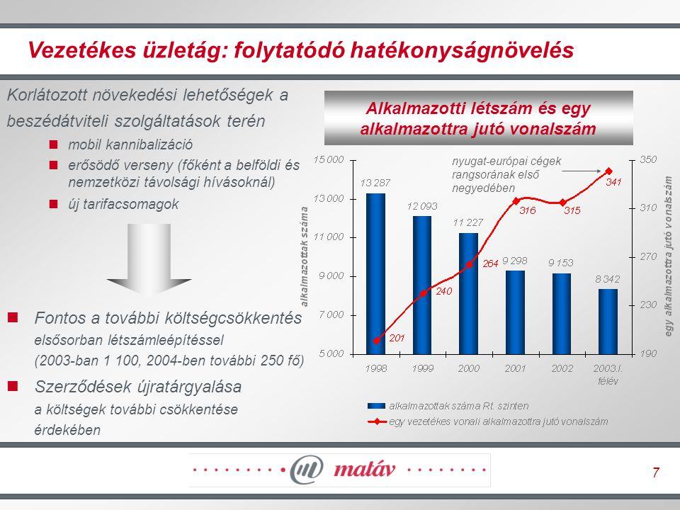 8 Adatkommunikáció: növekedés az ADSL piacon Az ADSL sikeres szélessávú terméknek bizonyult A bevételek nagy része még mindig a bérelt vonalakból származik Az Axelero csoport több mint 173 000 előfizetővel, 45%-os részesedéssel piacvezető a kapcsolt vonali Internet- szolgáltatók között A szélessávú beruházásokat ösztönző új adózási szabályok –A szélessávú befektetések 35-50%-a levonható az adóból –SZJA kedvezmény a PC vásárlások támogatására –Adómentes a PC / Internet ingyenes juttatása