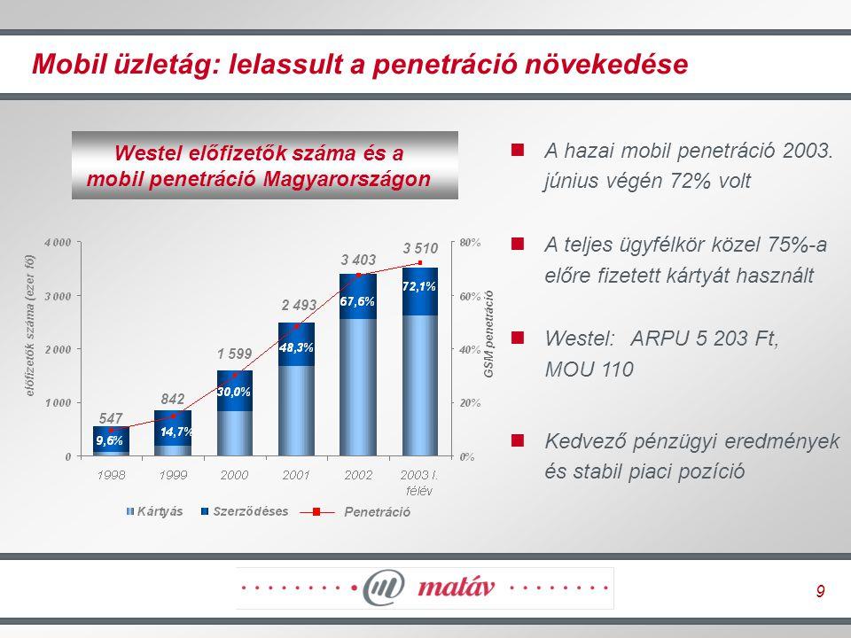 10 Mobil üzletág: sikeres válaszok a kihívásokra A belépési korlát helyett az árversenyre tevődik át a hangsúly A Westel sikeresen reagált a versenytársak új ajánlataira Csökkenő lemorzsolódás a kártyás és a szerződéses előfizetőknél Folyamatosan csökken az ügyfélmegszerzési költség (az első félévben 14%-kal, 12 974 forintra esett vissza) Egyre fontosabb az ügyfélmegtartó program GSM piaci részesedések (%) 2003.