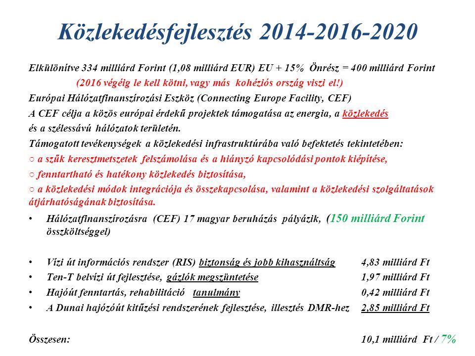 Közlekedésfejlesztés 2014-2016-2020 Elkülönítve 334 milliárd Forint (1,08 milliárd EUR) EU + 15% Önrész = 400 milliárd Forint (2016 végéig le kell kötni, vagy más kohéziós ország viszi el!) Európai Hálózatfinanszírozási Eszköz (Connecting Europe Facility, CEF) A CEF célja a közös európai érdekű projektek támogatása az energia, a közlekedés és a szélessávú hálózatok területén.