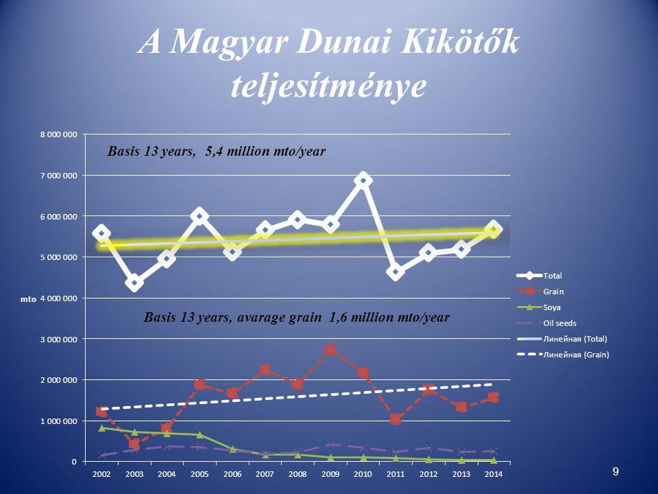 A Magyar Dunai Kikötők teljesítménye 9