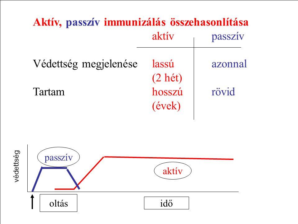 Aktív, passzív immunizálás összehasonlítása aktívpasszív Védettség megjelenéselassúazonnal (2 hét) Tartamhosszúrövid (évek) idő aktív passzív oltás védettség