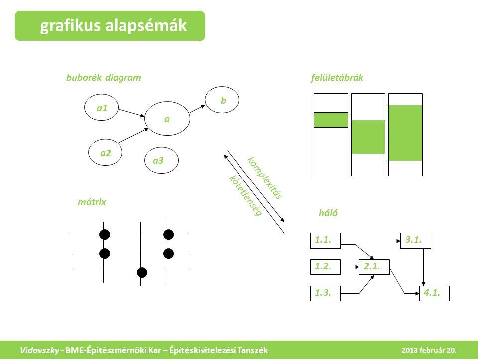 grafikus alapsémák Vidovszky - BME-Építészmérnöki Kar – Építéskivitelezési Tanszék buborék diagramfelületábrák háló 1.1.
