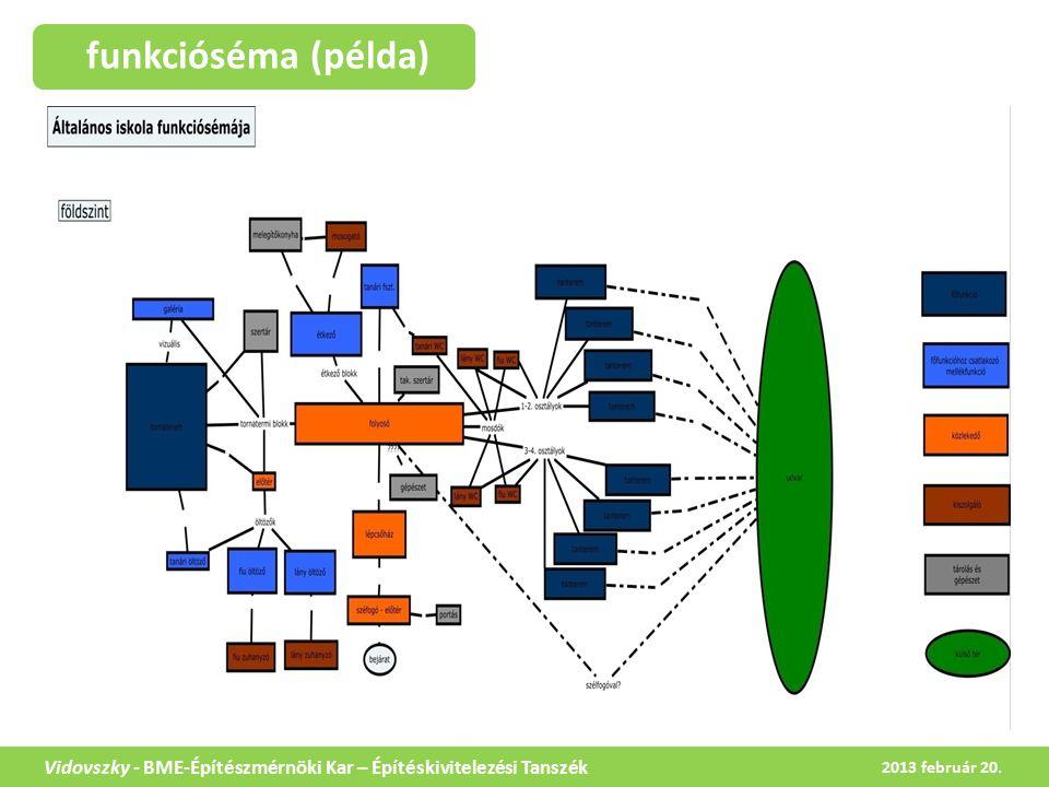 funkcióséma (példa) Vidovszky - BME-Építészmérnöki Kar – Építéskivitelezési Tanszék 2013 február 20.