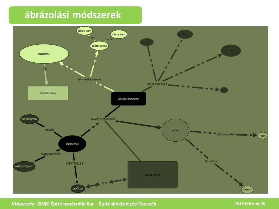 gondolattérkép (mindmap) Vidovszky - BME-Építészmérnöki Kar – Építéskivitelezési Tanszék Mi a gondolattérkép (mindmap) .