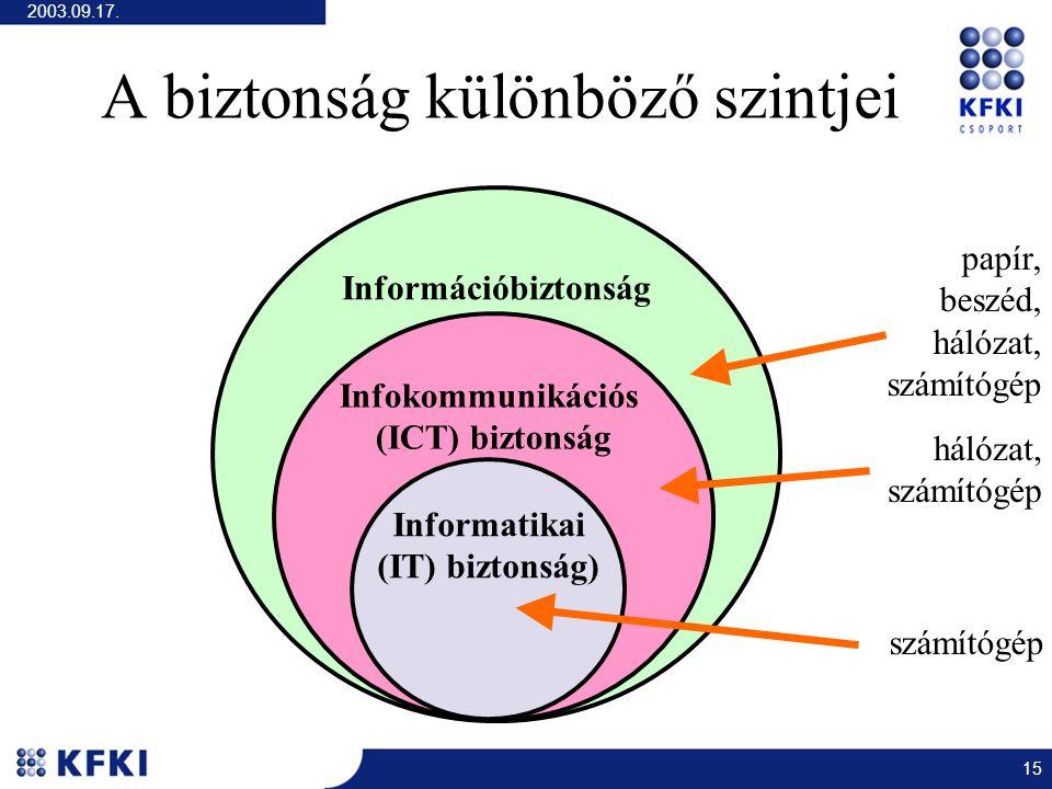 2003.09.17. 15 A biztonság különböző szintjei Információbiztonság Infokommunikációs (ICT) biztonság Informatikai (IT) biztonság) papír, beszéd, hálóza