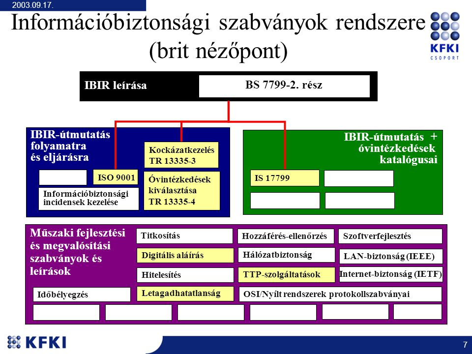 2003.09.17. 7 Információbiztonsági szabványok rendszere (brit nézőpont) IBIR leírása IBIR-útmutatás folyamatra és eljárásra Kockázatkezelés TR 13335-3