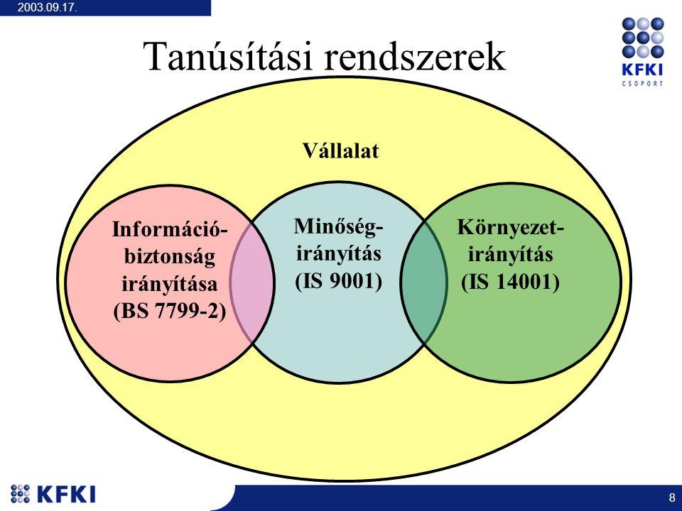 2003.09.17. 8 Tanúsítási rendszerek Vállalat Minőség- irányítás (IS 9001) Információ- biztonság irányítása (BS 7799-2) Környezet- irányítás (IS 14001)