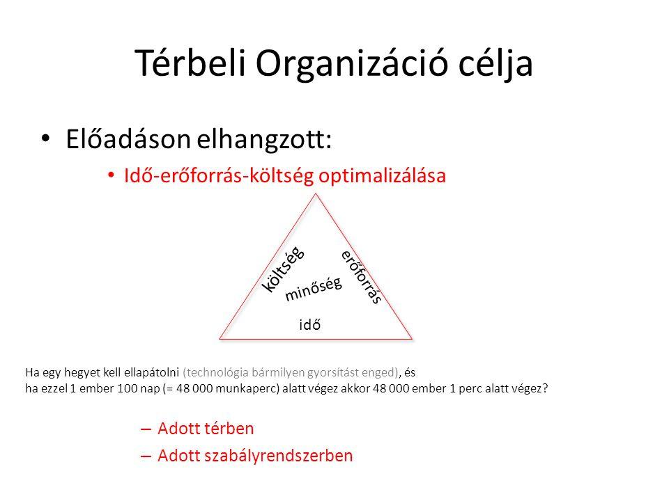 Térbeli Organizáció célja Előadáson elhangzott: Idő-erőforrás-költség optimalizálása – Adott térben – Adott szabályrendszerben költség idő erőforrás m