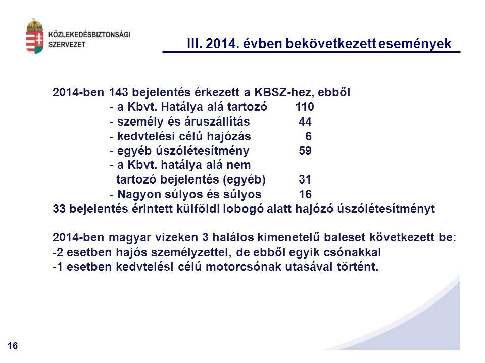 16 III. 2014. évben bekövetkezett események 2014-ben 143 bejelentés érkezett a KBSZ-hez, ebből - a Kbvt. Hatálya alá tartozó 110 - személy és áruszáll