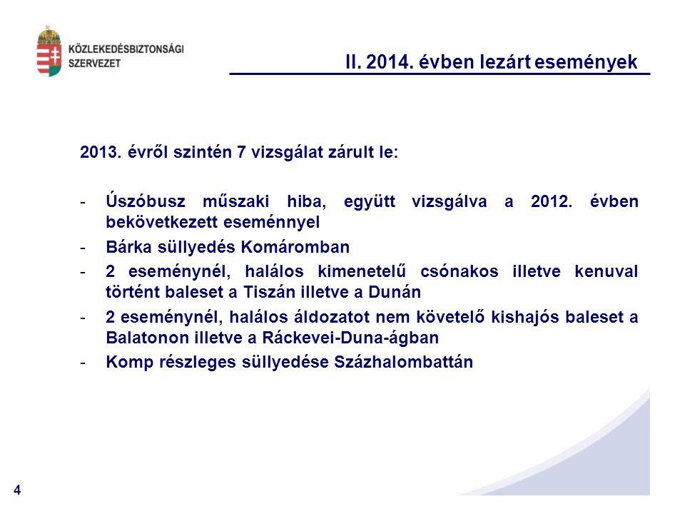 4 II. 2014. évben lezárt események 2013. évről szintén 7 vizsgálat zárult le: -Úszóbusz műszaki hiba, együtt vizsgálva a 2012. évben bekövetkezett ese