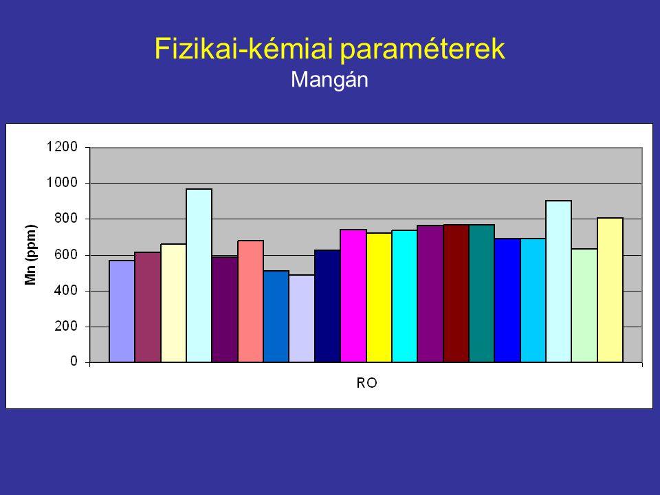 Fizikai-kémiai paraméterek Mangán