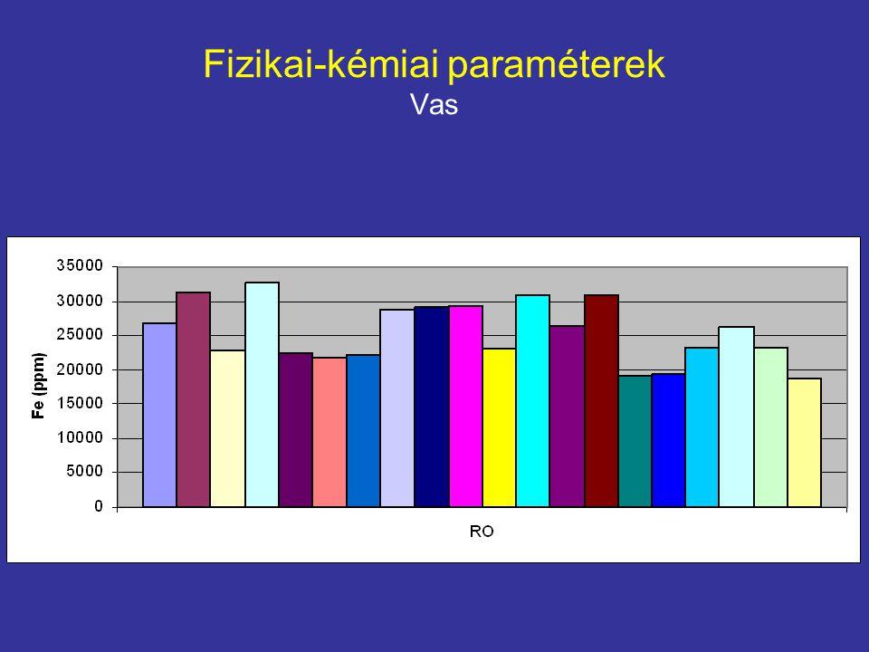 Fizikai-kémiai paraméterek Vas