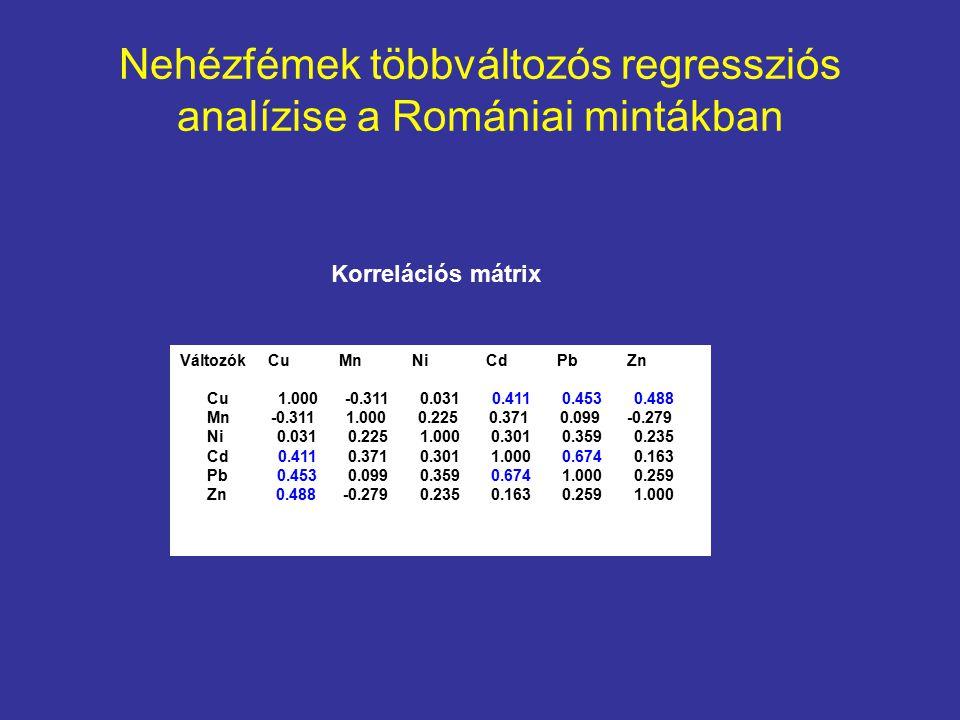 Nehézfémek többváltozós regressziós analízise a Romániai mintákban Változók Cu Mn Ni Cd Pb Zn Cu 1.000 -0.311 0.031 0.411 0.453 0.488 Mn -0.311 1.000 0.225 0.371 0.099 -0.279 Ni 0.031 0.225 1.000 0.301 0.359 0.235 Cd 0.411 0.371 0.301 1.000 0.674 0.163 Pb 0.453 0.099 0.359 0.674 1.000 0.259 Zn 0.488 -0.279 0.235 0.163 0.259 1.000 Korrelációs mátrix