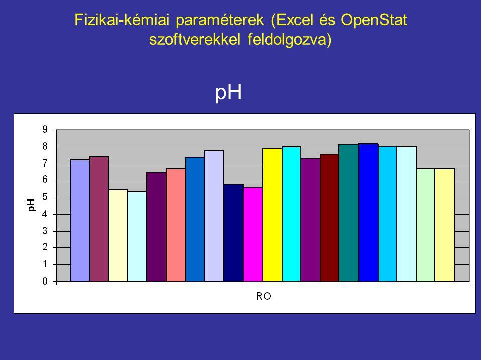 Fizikai-kémiai paraméterek (Excel és OpenStat szoftverekkel feldolgozva) pH