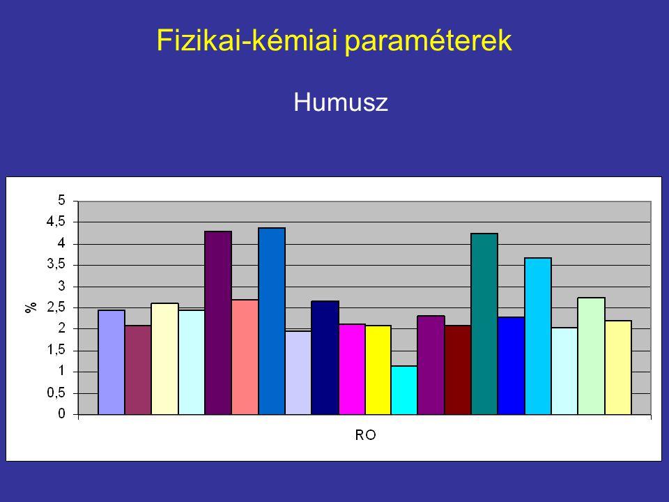 Fizikai-kémiai paraméterek Foszfor A Romániai talajokban a foszfor mennyisége gyakran sokkal kisebb az alsóbb rétegekben, mint a felső rétegekben.